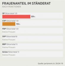 Wo ist die Gleichstellung im Schweizer Parlament? – Studie von Dr. Fabienne Amlinger
