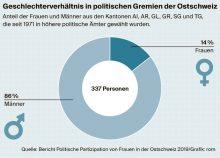 Frauen wählen Frauen: In Ostschweizer Parlamenten sitzen (bisher) weniger Frauen als im Schweizer Durchschnitt
